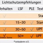 Lichtschutzempfehlungen nach dem 4-Stufen Modell von onkoderm e.V.