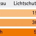 Übersicht des Lichtschutzfaktors (LSF) in Lichtschutzcremes