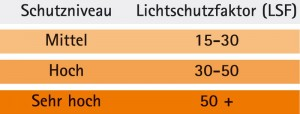     bersicht des Lichtschutzfaktors (LSF) in Lichtschutzcremes
