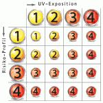 Übersicht der maximalen UV-Exposition