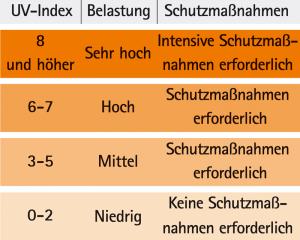 Darstellung des UV-Index (UVI)